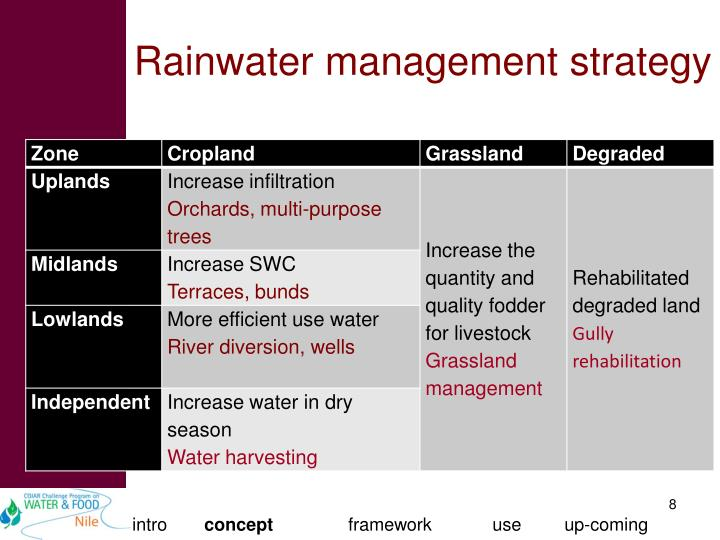 Rainwater management strategy