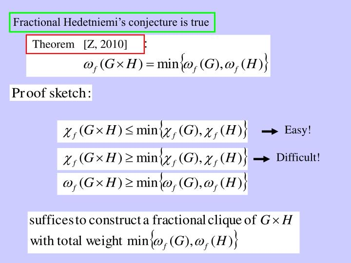 Fractional Hedetniemi's conjecture is true