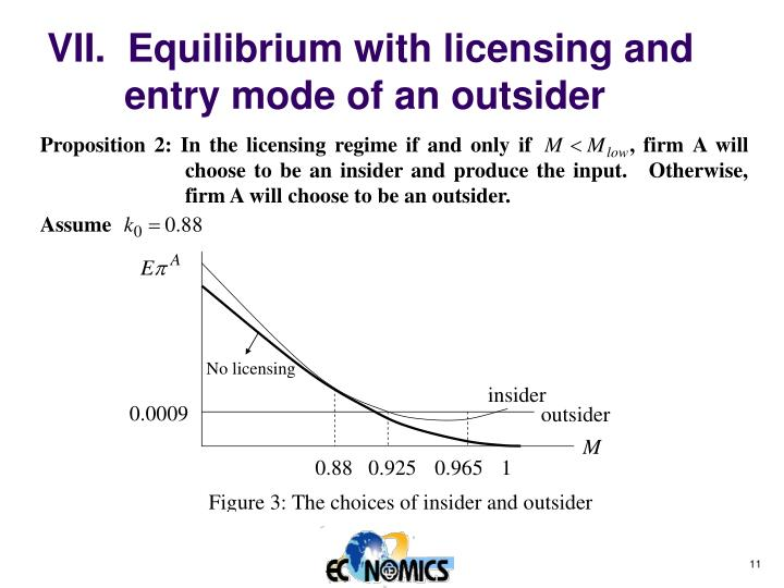 VII.  Equilibrium with licensing and entry mode of an outsider