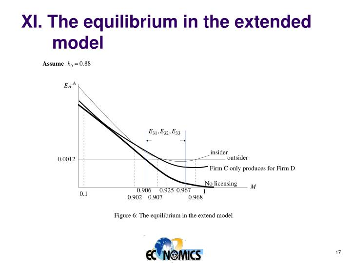 XI. The equilibrium in the extended model