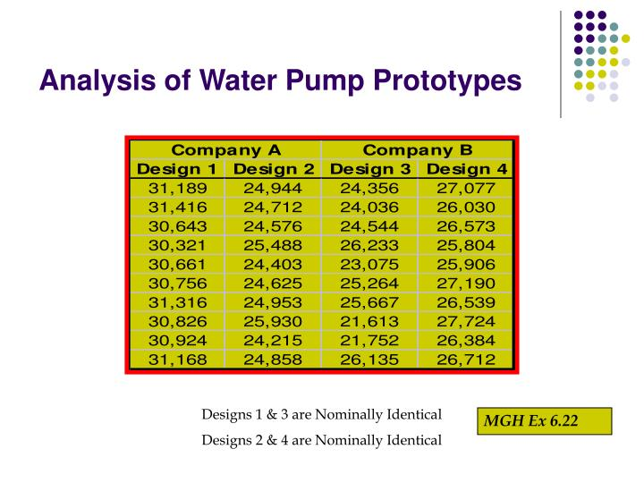 Analysis of Water Pump Prototypes
