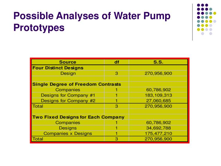 Possible Analyses of Water Pump Prototypes