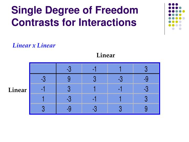 Single Degree of Freedom Contrasts for Interactions