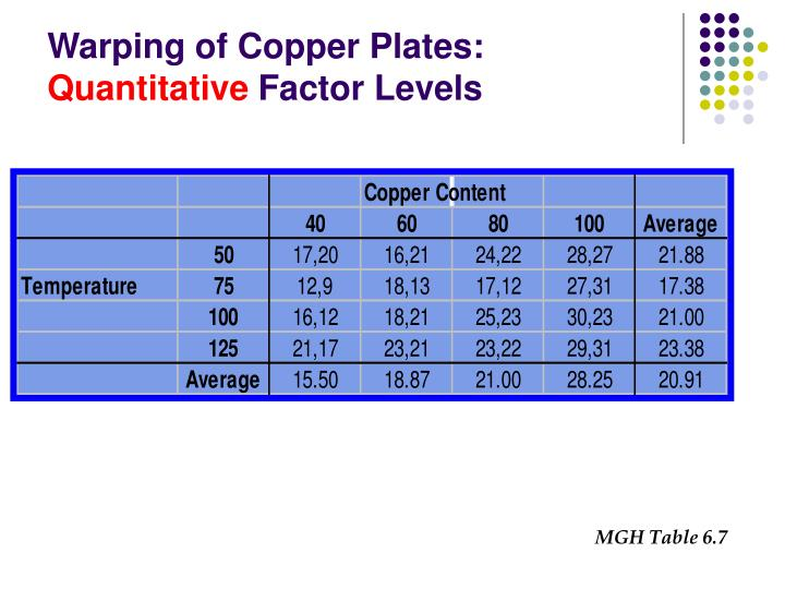 Warping of Copper Plates:
