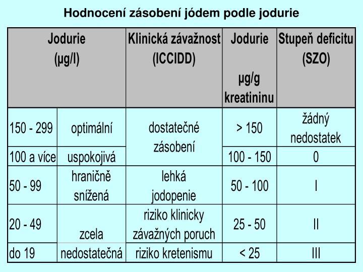 Hodnocení zásobení jódem podle jodurie