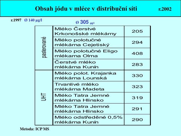 Obsah jódu v mléce v distribuční síti
