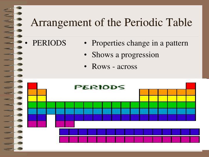 essay arrangement periodic table