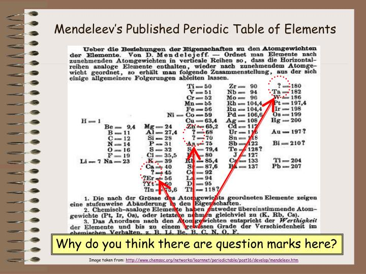 Mendeleev's Published Periodic Table of Elements