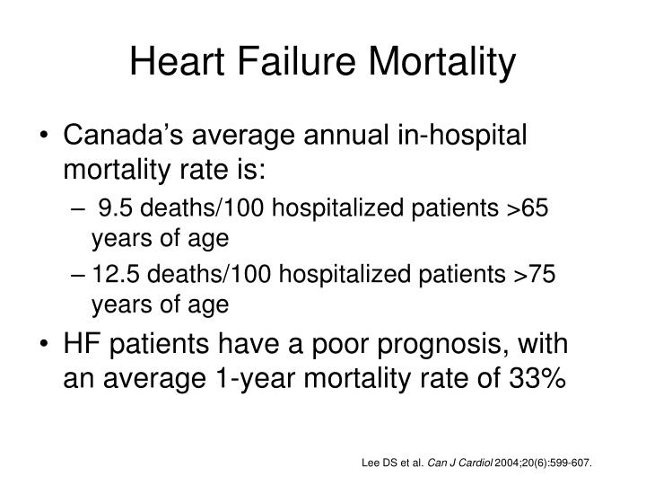 Heart Failure Mortality