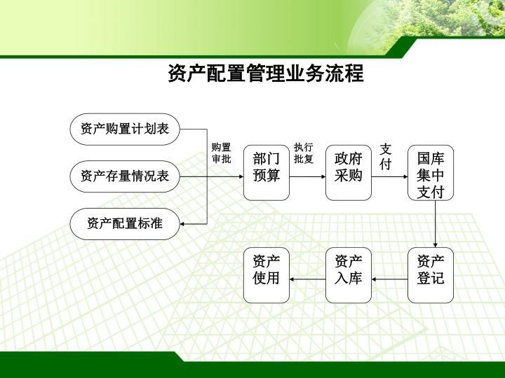 资产购置计划表