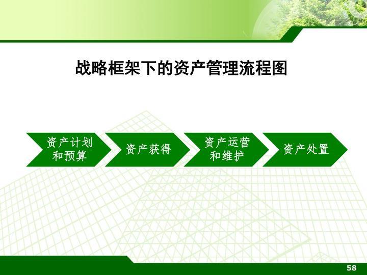战略框架下的资产管理流程图