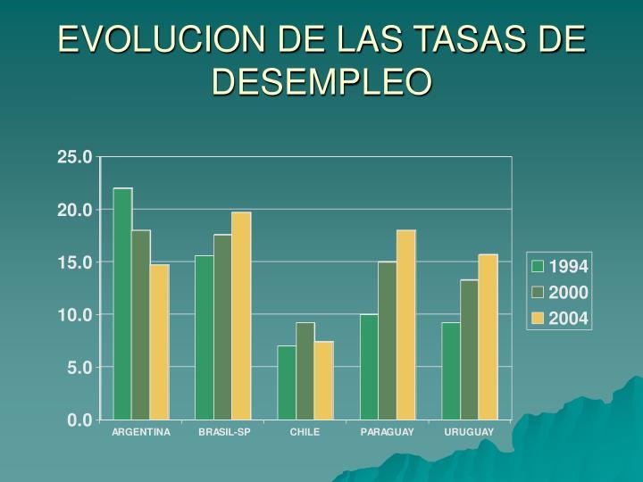 EVOLUCION DE LAS TASAS DE DESEMPLEO