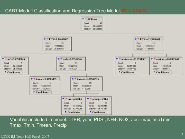 CART Model: Classification and Regression Tree Model,