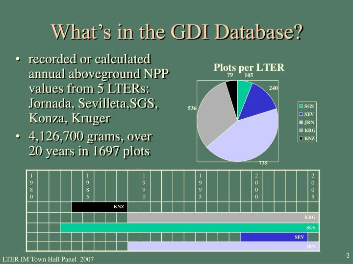 What's in the GDI Database?