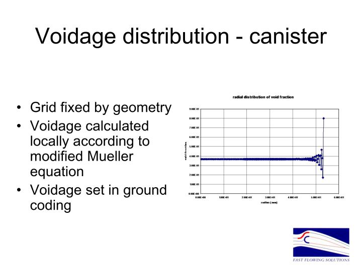 Voidage distribution - canister