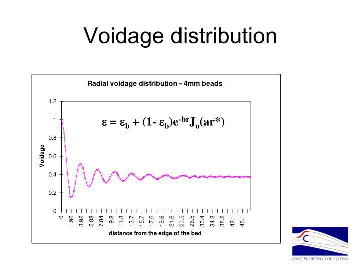 Voidage distribution
