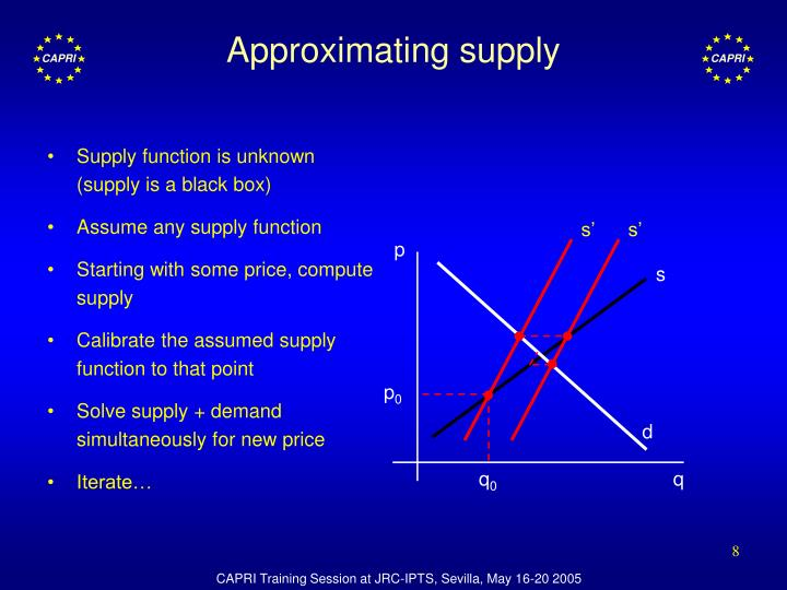 Supply function is unknown (supply is a black box)