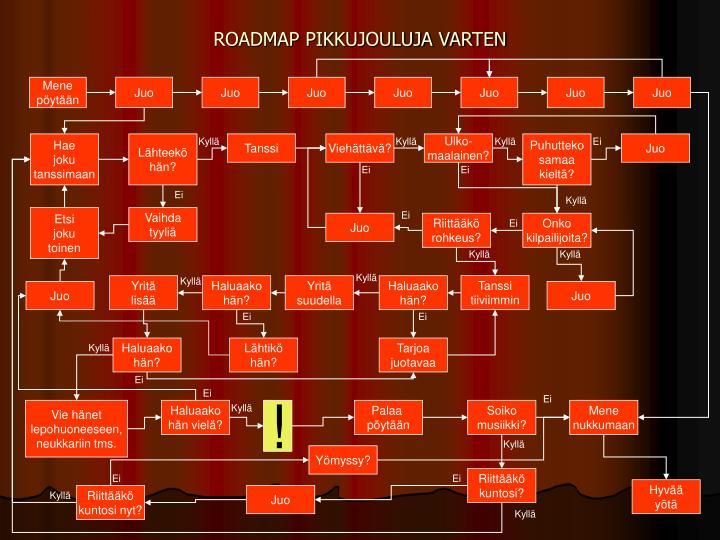 roadmap pikkujouluja varten