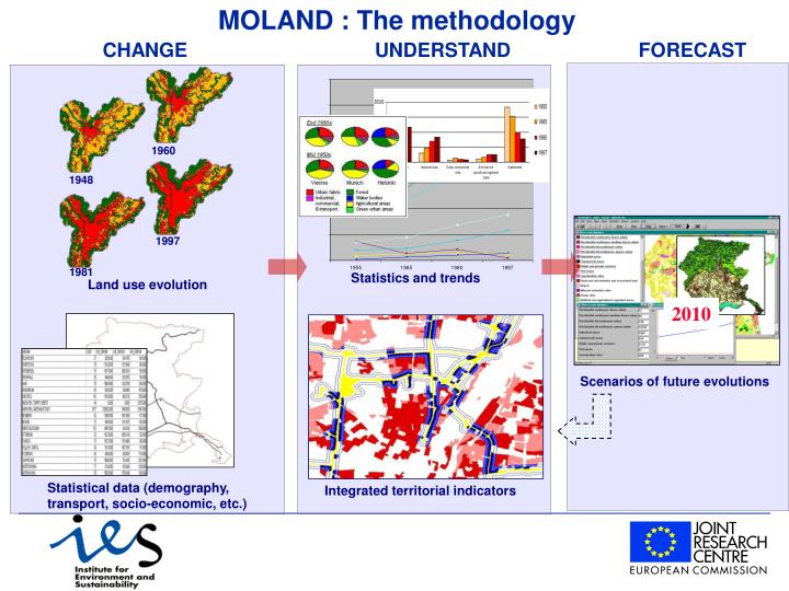 MOLAND : The methodology