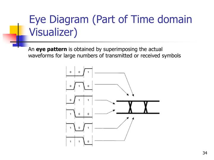 Eye Diagram (Part of Time domain Visualizer)