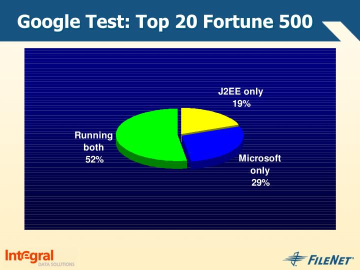 Google Test: Top 20 Fortune 500