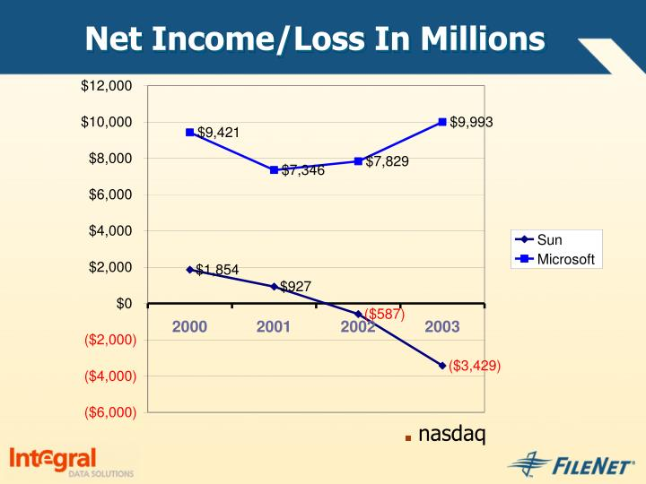 Net Income/Loss In Millions