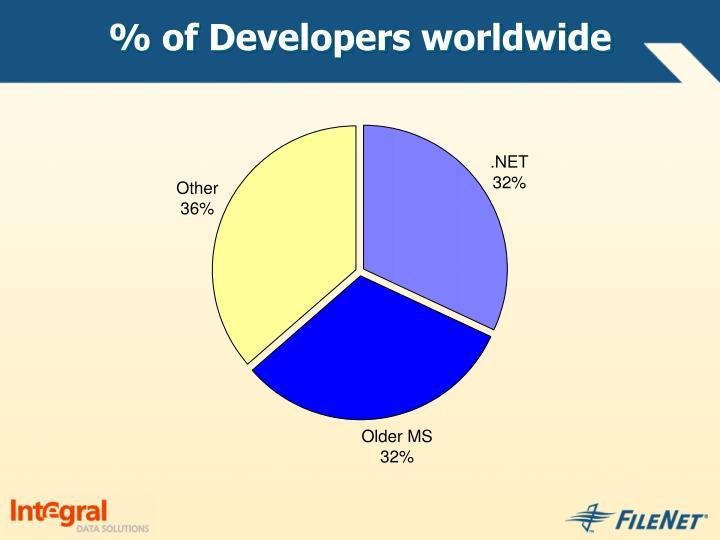 % of Developers worldwide