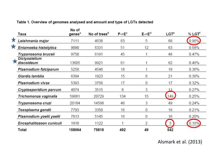 Alsmark et al. (2013)