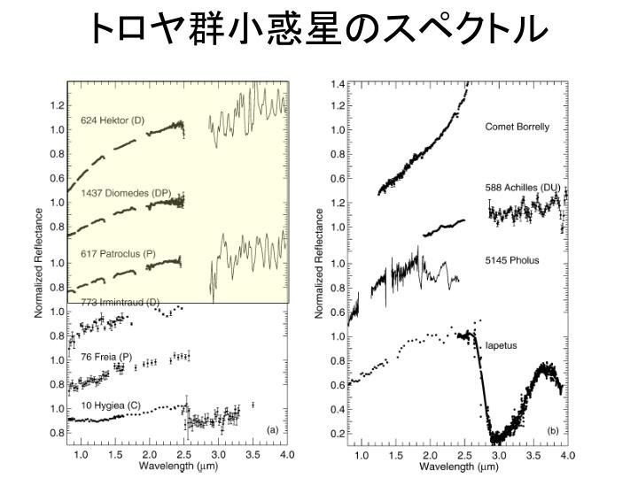 トロヤ群小惑星のスペクトル