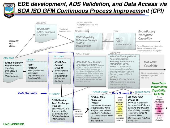 EDE development, ADS Validation, and Data Access via SOA ISO GFM Continuous Process Improvement (CPI)