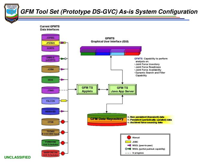 GFM Tool Set (Prototype DS-GVC) As-is System Configuration