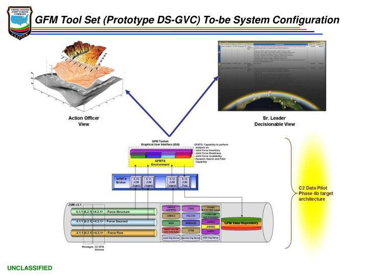 GFM Tool Set (Prototype DS-GVC) To-be System Configuration