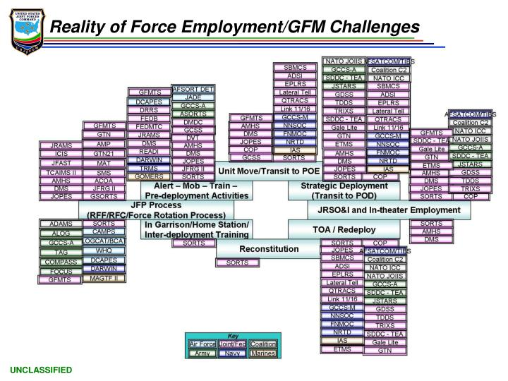 Reality of Force Employment/GFM Challenges
