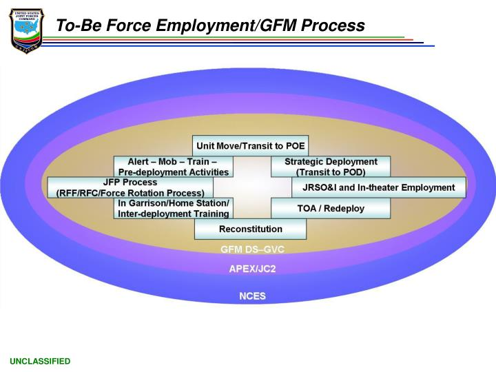 To-Be Force Employment/GFM Process