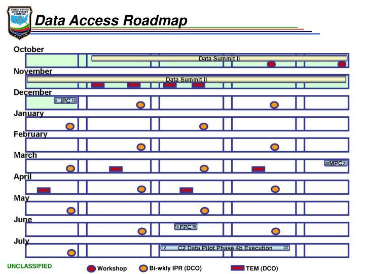 Data Access Roadmap