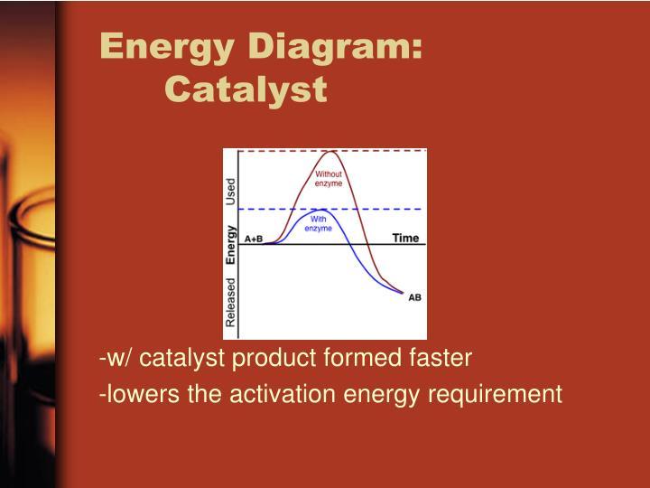 Energy Diagram:
