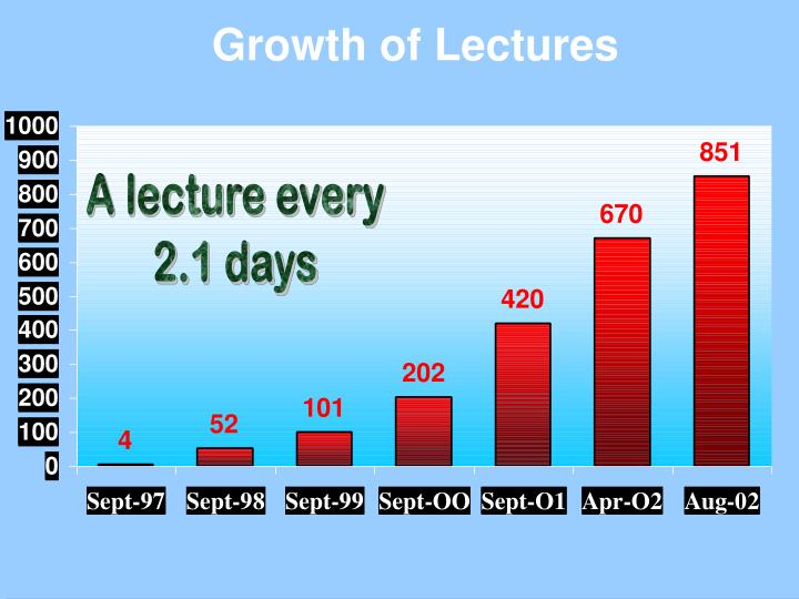 Growth of Lectures
