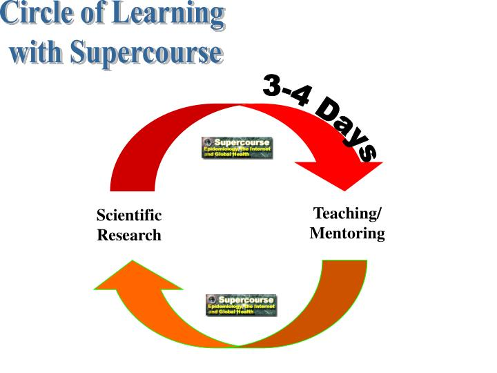 Circle of Learning