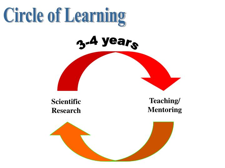 Teaching/