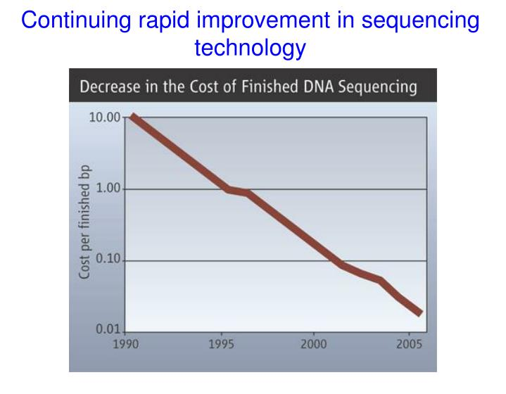 Continuing rapid improvement in sequencing technology