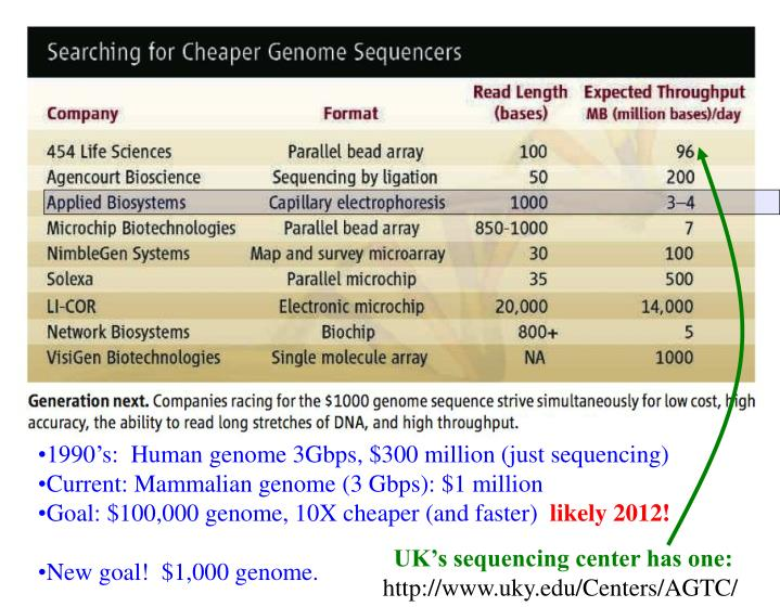 1990's:  Human genome 3Gbps, $300 million (just sequencing)