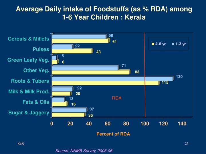 Average Daily intake of Foodstuffs (as % RDA) among     1-6 Year Children : Kerala