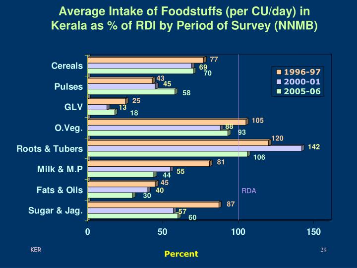 Average Intake of Foodstuffs (per CU/day) in Kerala as % of RDI by Period of Survey (NNMB)