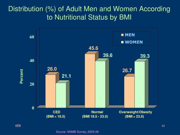 Distribution (%) of Adult Men and Women According to Nutritional Status by BMI