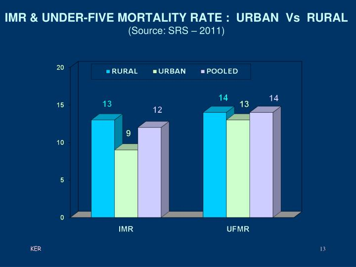 IMR & UNDER-FIVE MORTALITY RATE :  URBAN  Vs  RURAL