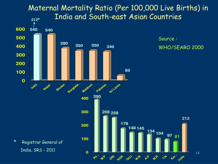 Maternal Mortality Ratio (Per 100,000 Live Births) in India and South-east Asian Countries