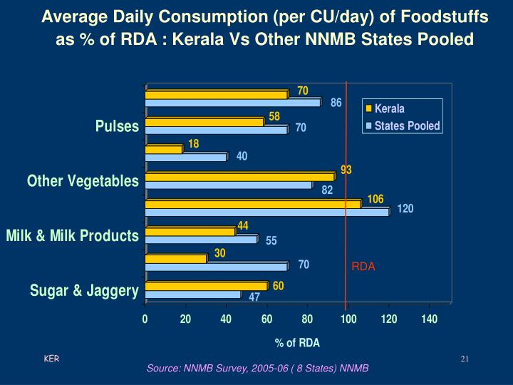Average Daily Consumption (per CU/day) of Foodstuffs