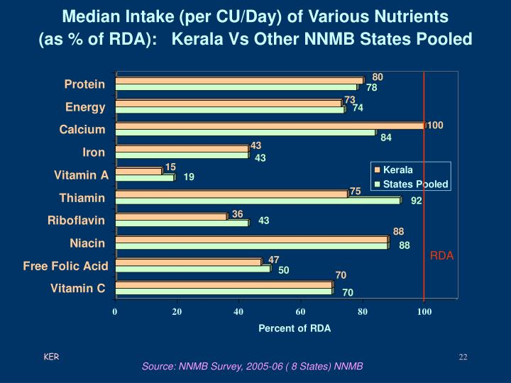 Median Intake (per CU/Day) of Various Nutrients