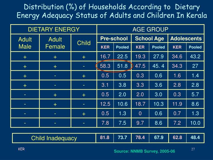 Distribution (%) of Households According to  Dietary Energy Adequacy Status of Adults and Children In Kerala