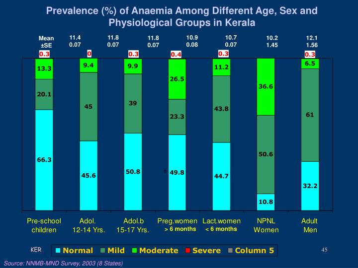 Prevalence (%) of Anaemia Among Different Age, Sex and Physiological Groups in Kerala